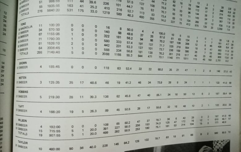 Andrew Moten stats [photo taken from PBA Annual]
